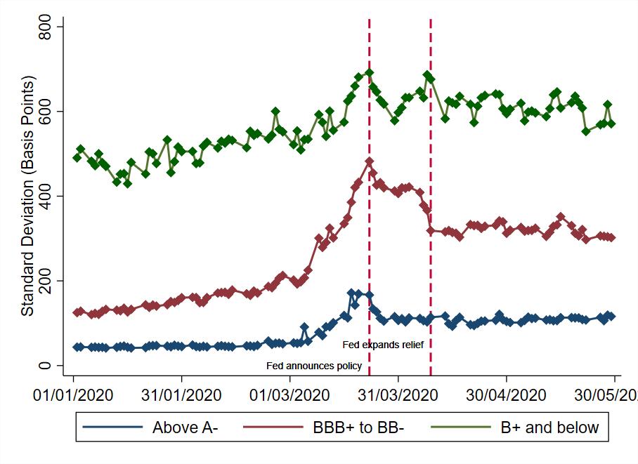 Ebsim Faria-e-Castro Kozlowski Figure 4 Dispersion of Credit Spreads by Credit Rating