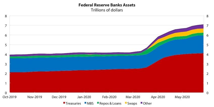 Chart 1: Federal Reserve Banks Assets