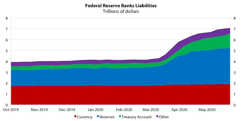 Chart 2: Federal Reserve Banks Liabilities