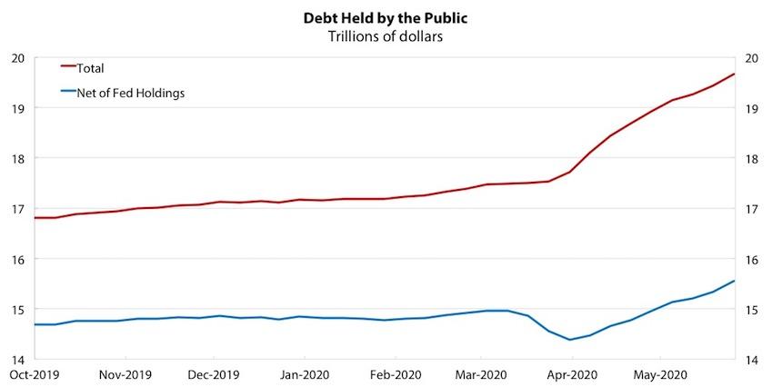Chart 3: Debt Held by the Public