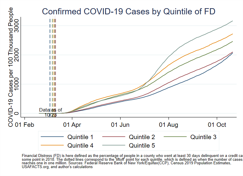 Chart 1: Confirmed COVID-19 Cases by Quintile of Financial Distress