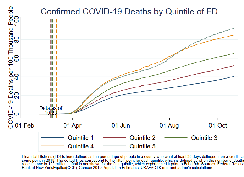 Chart 2: Confirmed COVID-19 Deaths by Quintile of Financial Distress