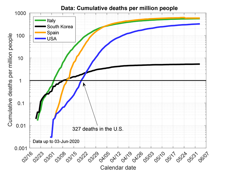 Chart 1: Cumulative Deaths per Million People